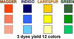 Rug Dyeing, Rug Dying & Restoration